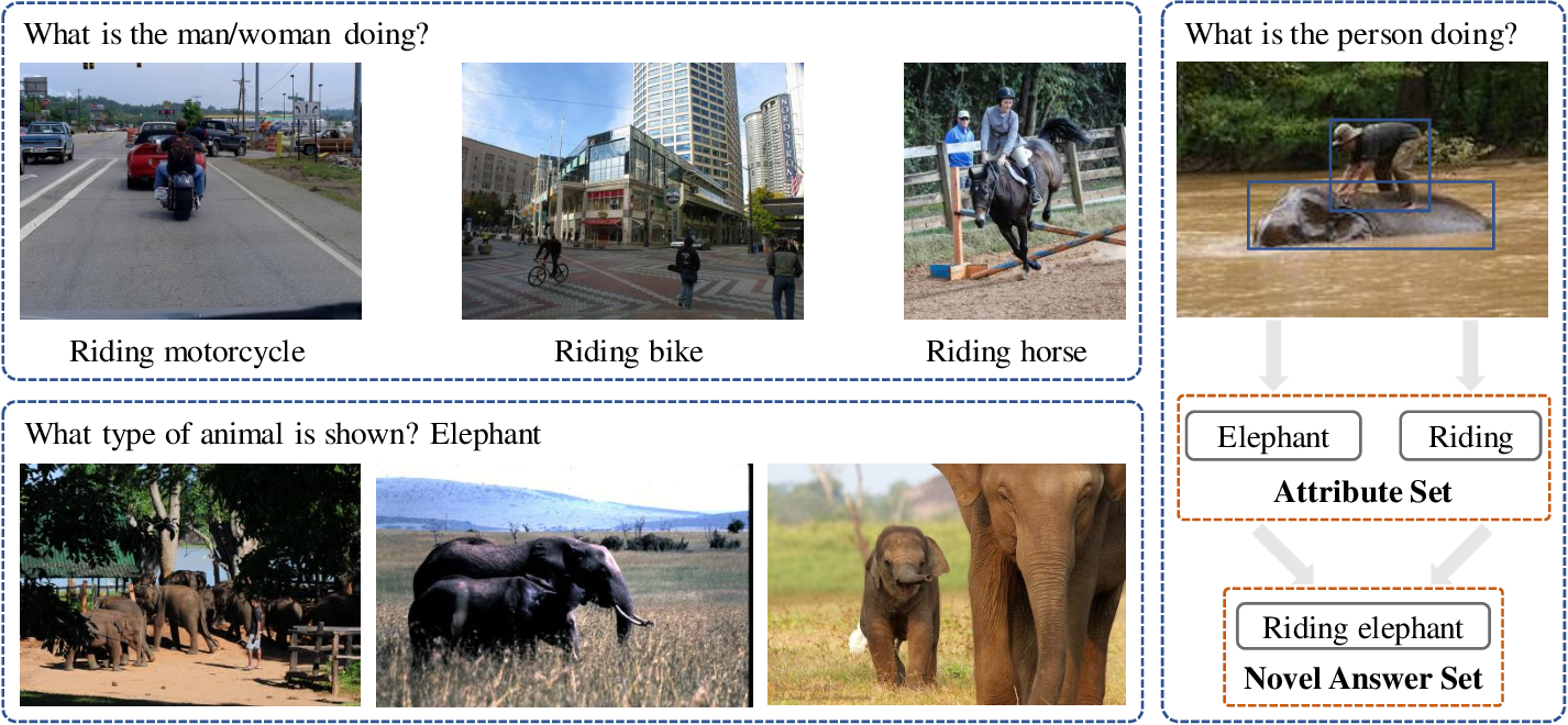 Figure 2 for Learning Compositional Representation for Few-shot Visual Question Answering