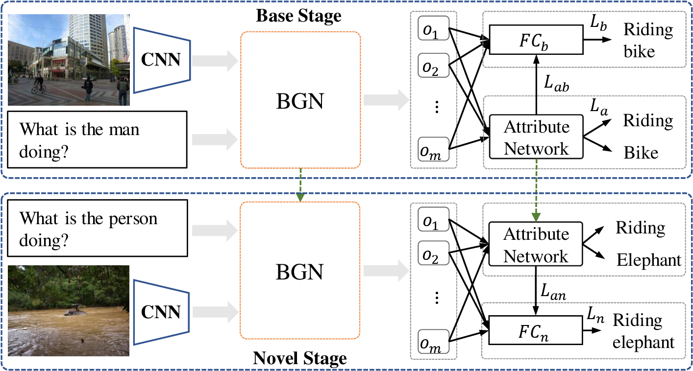 Figure 3 for Learning Compositional Representation for Few-shot Visual Question Answering