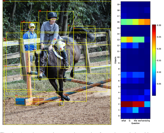 Figure 4 for Learning Compositional Representation for Few-shot Visual Question Answering