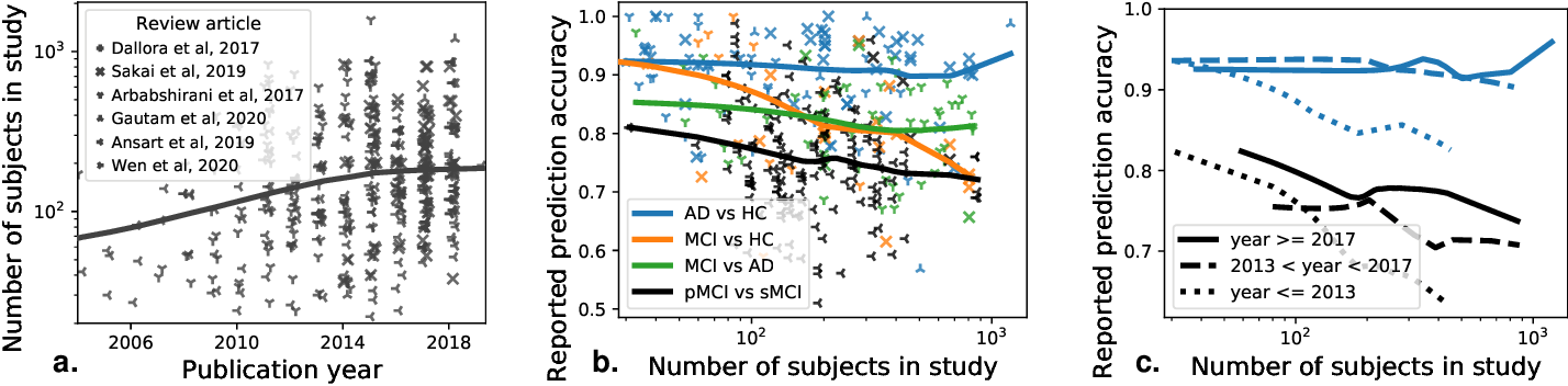 Figure 1 for How I failed machine learning in medical imaging -- shortcomings and recommendations