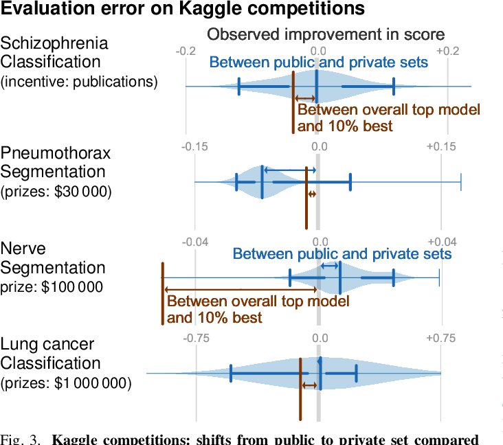 Figure 3 for How I failed machine learning in medical imaging -- shortcomings and recommendations