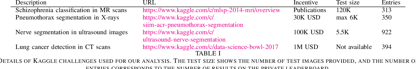 Figure 4 for How I failed machine learning in medical imaging -- shortcomings and recommendations