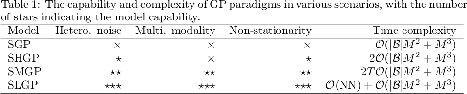 Figure 2 for Modulating Scalable Gaussian Processes for Expressive Statistical Learning