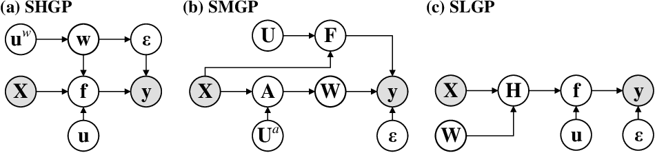 Figure 1 for Modulating Scalable Gaussian Processes for Expressive Statistical Learning
