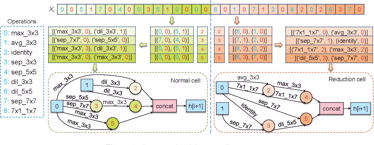 Figure 3 for Multi-objective Search of Robust Neural Architectures against Multiple Types of Adversarial Attacks