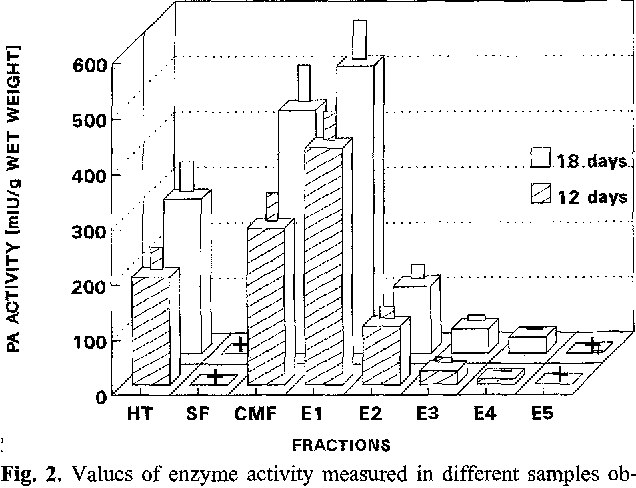 Fig. 2. Values of enzyme activity measured in different samples obtained by a procedure of repetitive plasminogen activator extraction. The columns represent the means + SD of 3-4 independent determinations performed in triplicate. Twenty to 30 optic lobes were pooled for each assay. Shadowed columns: 12 days old optic lobes; Black columns: 18 days old optic lobes. TH: total tissue homogenate; SF: soluble fraction; CMF: etude membrane fraction; El-E5: first to fifth extract; +: positive below the limit of resolution.