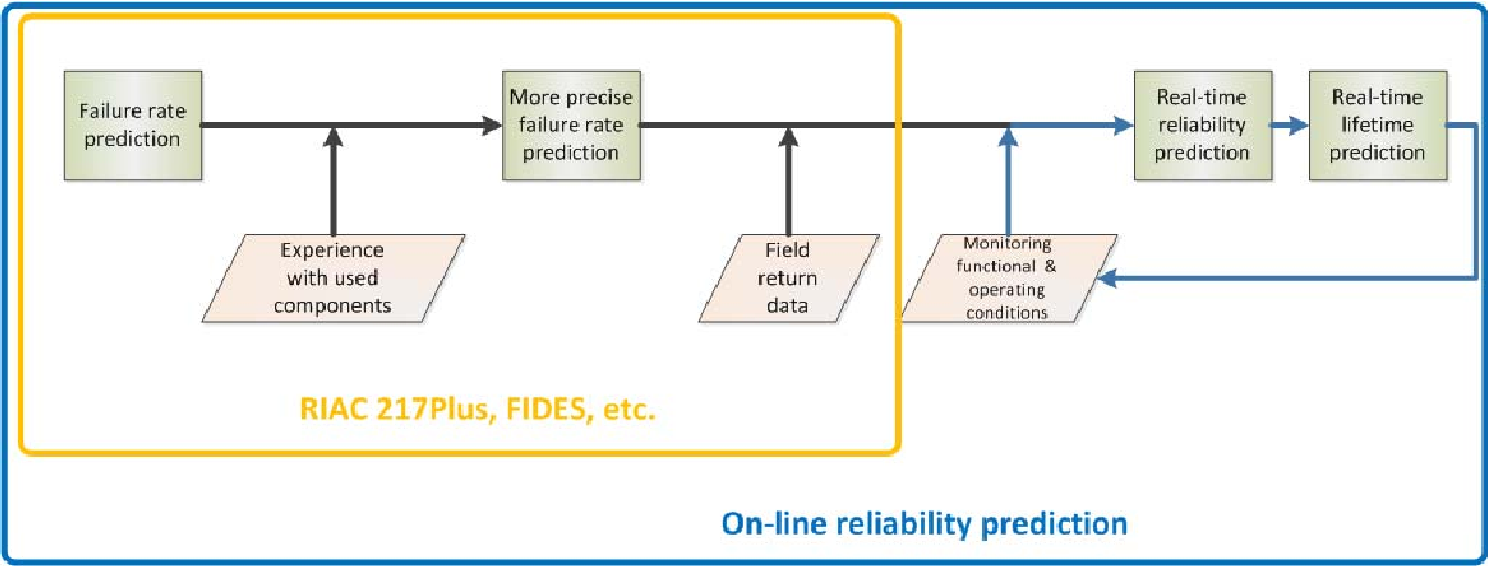 Parameter monitoring of electronic circuits for reliability ...
