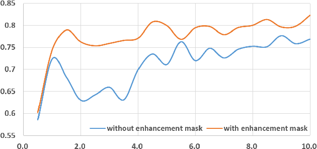 Figure 4 for Enhancement Mask for Hippocampus Detection and Segmentation
