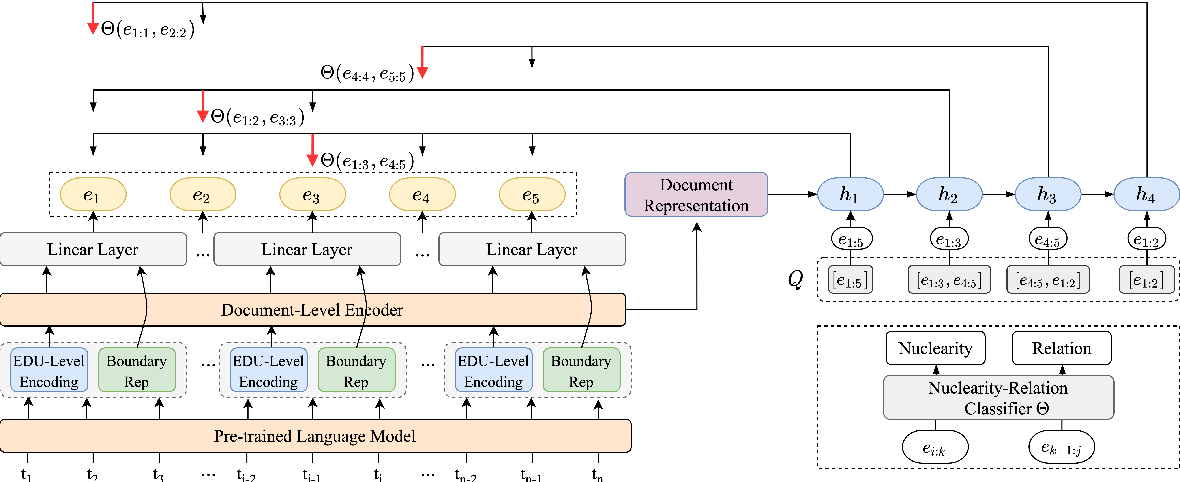 Figure 3 for An End-to-End Document-Level Neural Discourse Parser Exploiting Multi-Granularity Representations