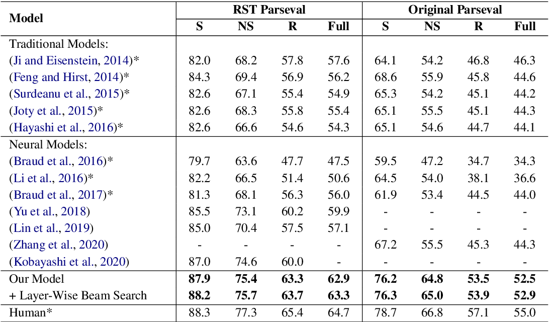 Figure 4 for An End-to-End Document-Level Neural Discourse Parser Exploiting Multi-Granularity Representations
