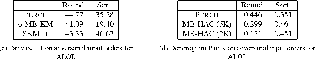 Figure 4 for An Online Hierarchical Algorithm for Extreme Clustering