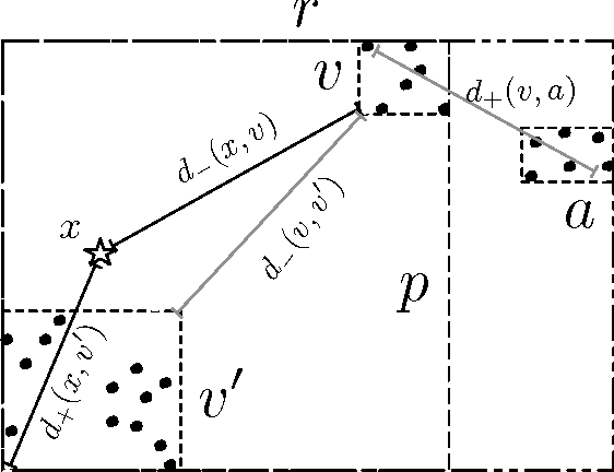 Figure 3 for An Online Hierarchical Algorithm for Extreme Clustering