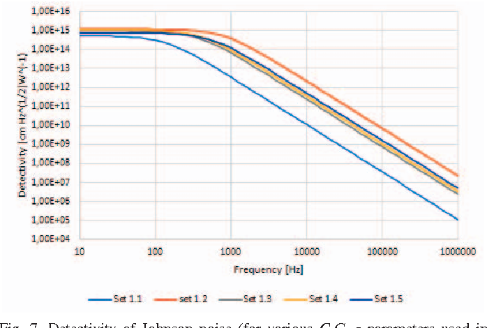 Figure 7 from Modelling Microbolometer using Matlab/SIMULINK package