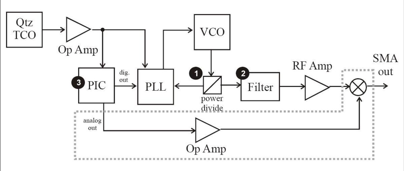 Figure 1 Signal Generator Block Diagram Wiring Online Drawing Images From Project1 5 8 Ghz Rf Semantic Scholar Oscilloscope