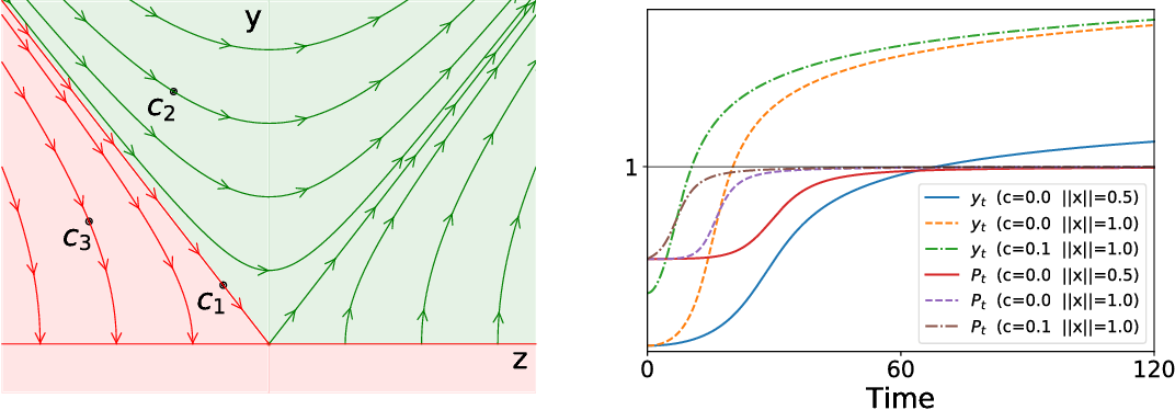 Figure 1 for On the Learning Dynamics of Deep Neural Networks