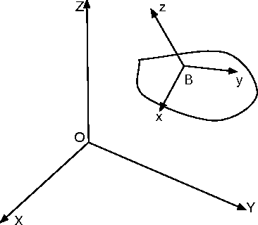 Figure 1 for Multi-Fingered Robotic Grasping: A Primer