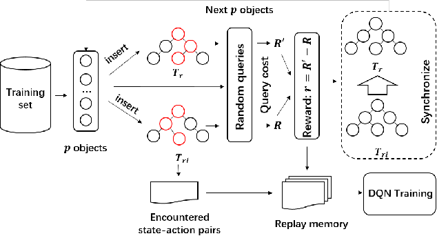 Figure 2 for The RLR-Tree: A Reinforcement Learning Based R-Tree for Spatial Data