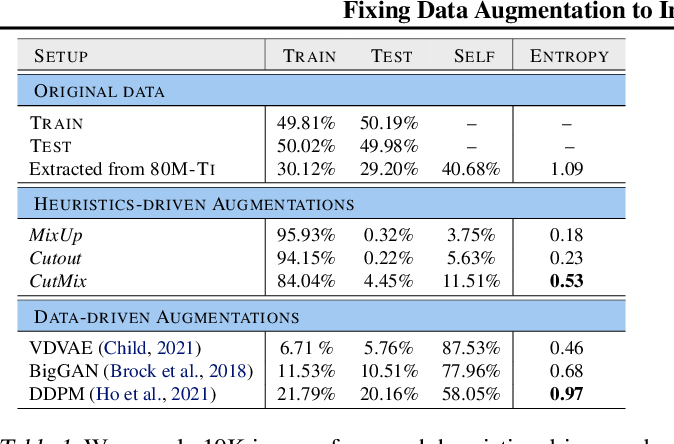 Figure 2 for Fixing Data Augmentation to Improve Adversarial Robustness