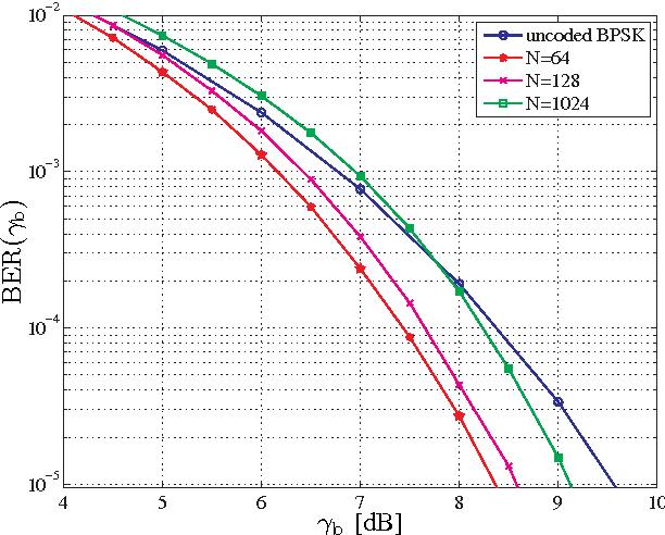 Fig. 2. The BER of the segmentation based retransmission scheme versus SNR 𝛾𝑏 for 𝑆 = 8 segments and assuming 𝐷 = 1 retransmission.