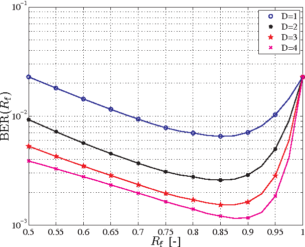 Fig. 6. The BER of the random permutations based retransmission scheme versus the rate 𝑅f for the SNR 𝛾b = 3 dB.