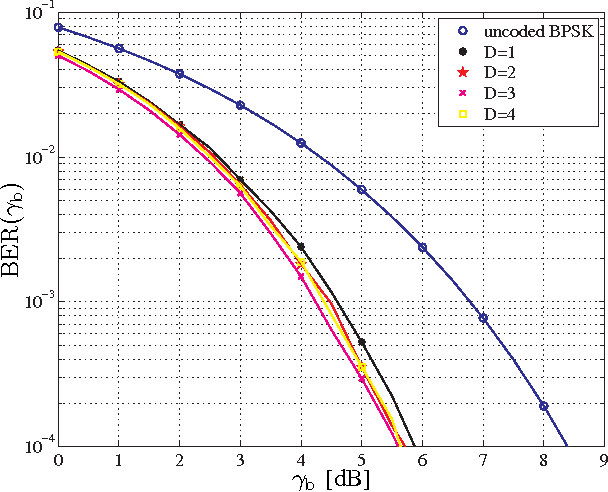 Fig. 7. The BER of the random permutations based retransmission scheme versus SNR 𝛾b for 𝑅f = 0.9.