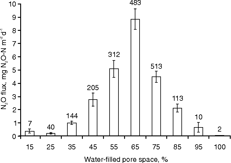 Figure 5. The relation between water-filled pore space and N2O flux for the whole experiment, irrespective of season or timing of urine application. The error bars denote the standard error, the numbers above the error bars are the number of measurements per WFPS range.