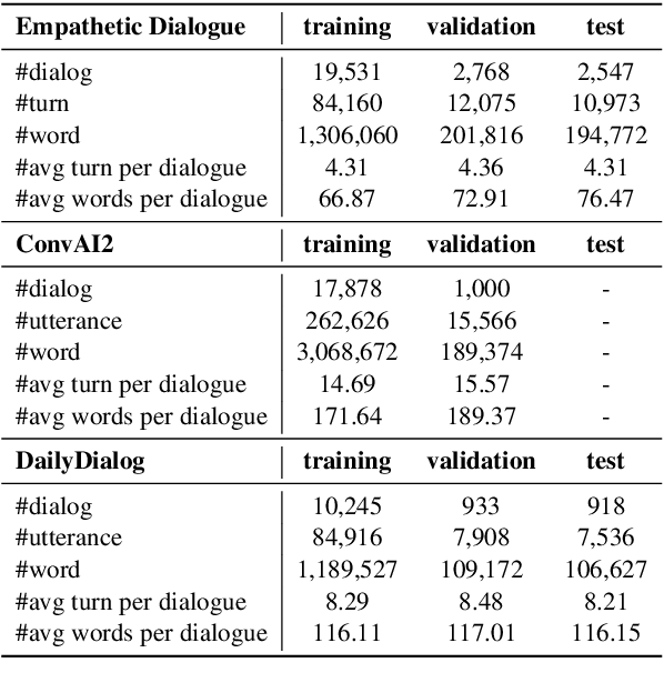 Figure 2 for DynaEval: Unifying Turn and Dialogue Level Evaluation