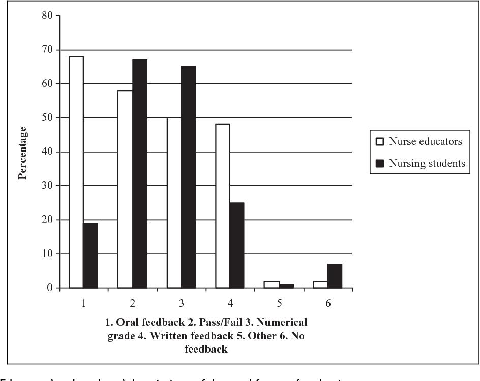 Figure 4 From Comparison Of Nurse Educators And Nursing Students