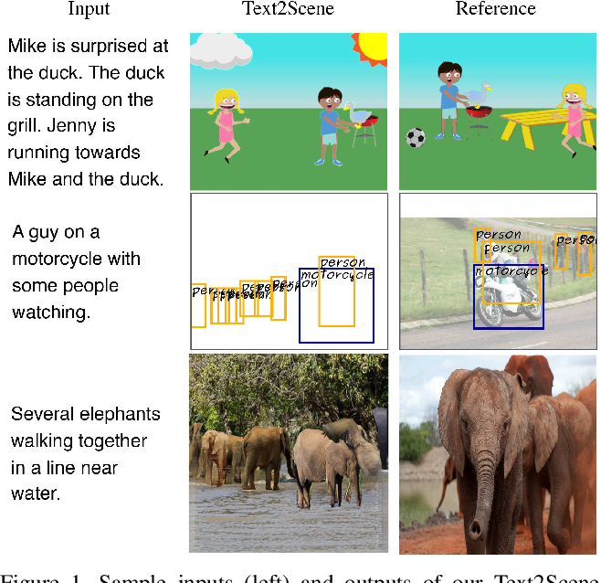 Figure 1 for Text2Scene: Generating Abstract Scenes from Textual Descriptions