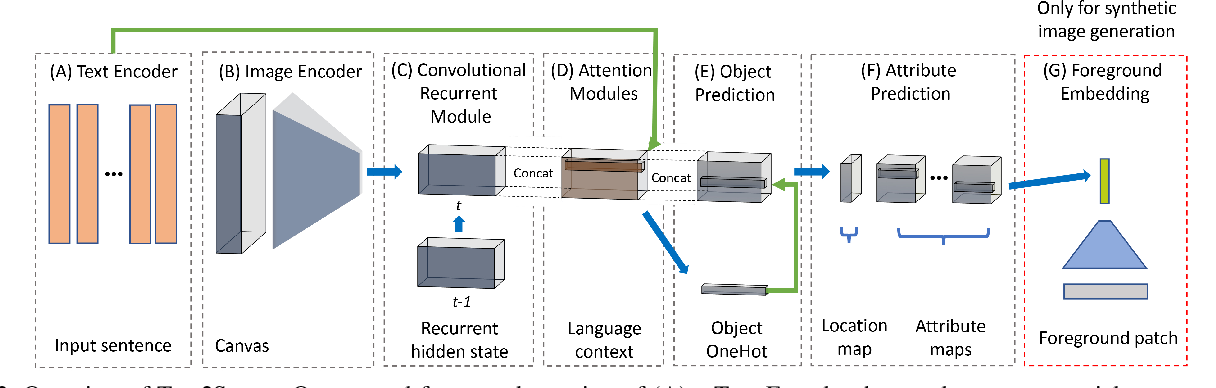 Figure 3 for Text2Scene: Generating Abstract Scenes from Textual Descriptions