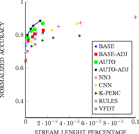 Figure 3 for The ABACOC Algorithm: a Novel Approach for Nonparametric Classification of Data Streams