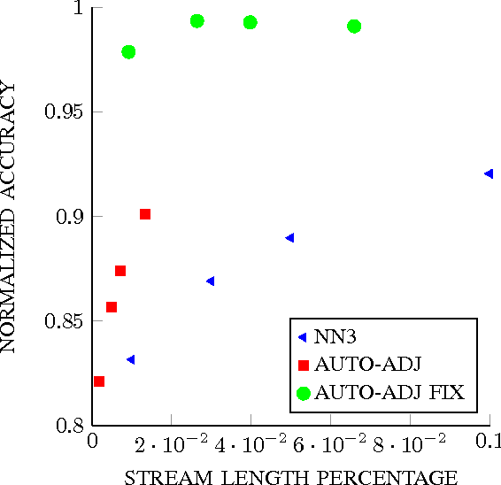 Figure 4 for The ABACOC Algorithm: a Novel Approach for Nonparametric Classification of Data Streams