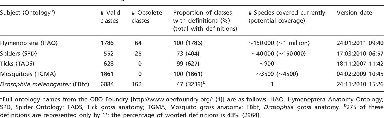 Matching arthropod anatomy ontologies to the Hymenoptera Anatomy ...