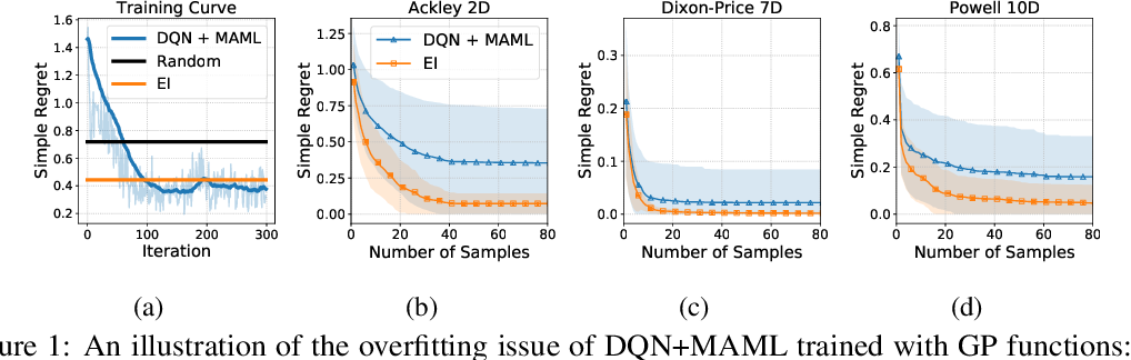 Figure 1 for Reinforced Few-Shot Acquisition Function Learning for Bayesian Optimization