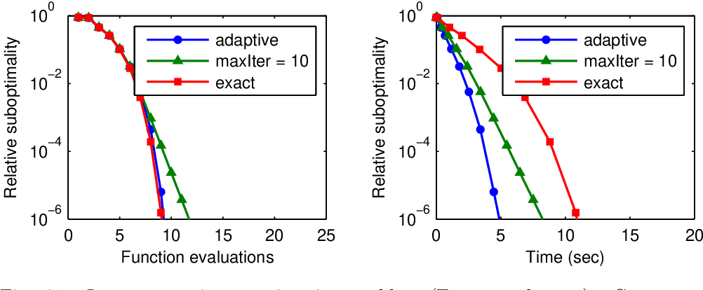 Figure 1 for Proximal Newton-type methods for minimizing composite functions