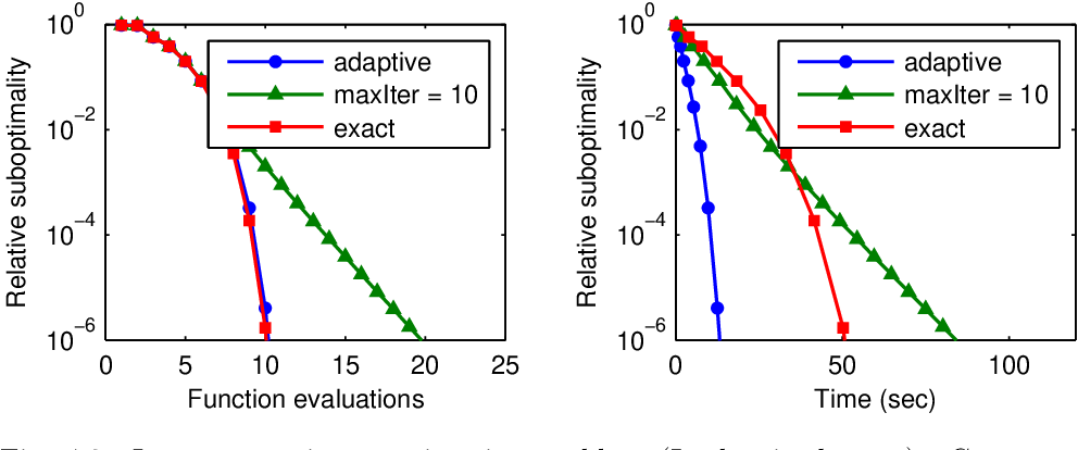 Figure 2 for Proximal Newton-type methods for minimizing composite functions