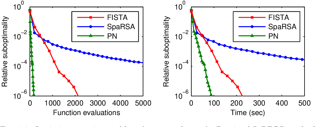 Figure 3 for Proximal Newton-type methods for minimizing composite functions