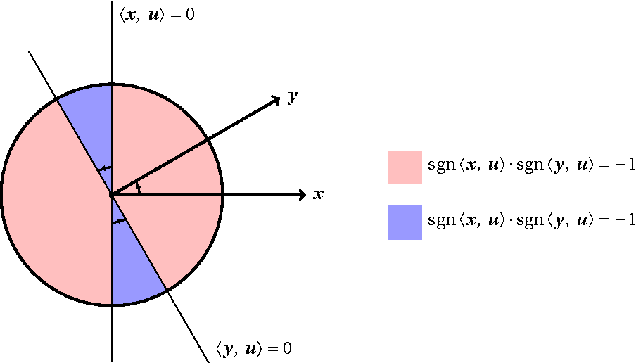 Figure 3 for An Introduction to Matrix Concentration Inequalities