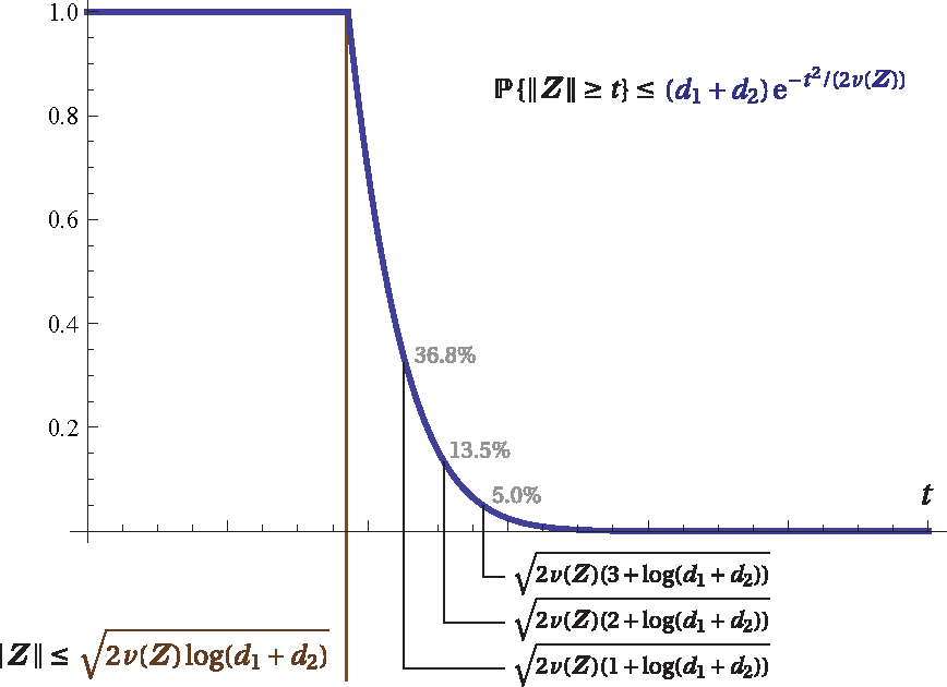 Figure 1 for An Introduction to Matrix Concentration Inequalities
