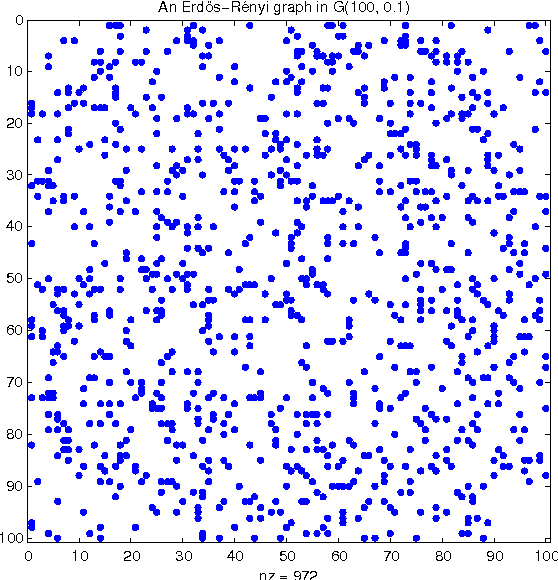 Figure 2 for An Introduction to Matrix Concentration Inequalities