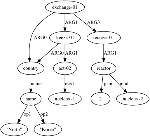 Figure 1 for An AMR Aligner Tuned by Transition-based Parser