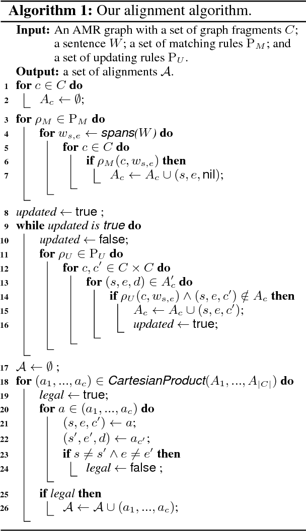Figure 2 for An AMR Aligner Tuned by Transition-based Parser