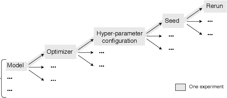 Figure 1 for DECoVaC: Design of Experiments with Controlled Variability Components