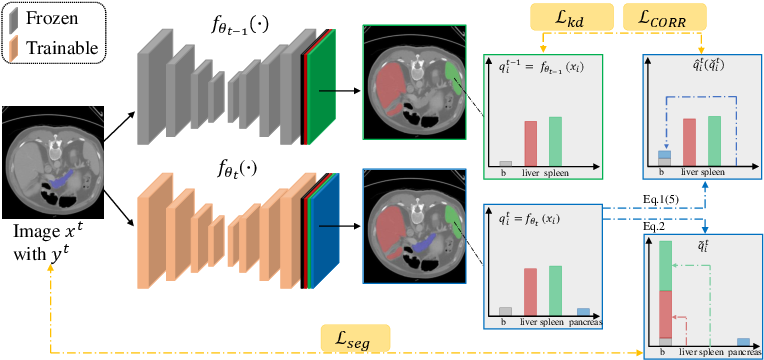 Figure 3 for Incremental Learning for Multi-organ Segmentation with Partially Labeled Datasets