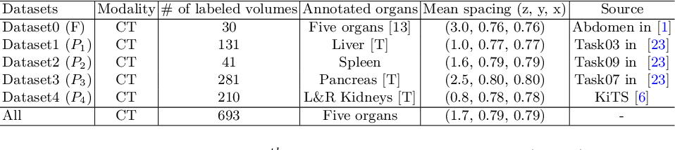 Figure 2 for Incremental Learning for Multi-organ Segmentation with Partially Labeled Datasets