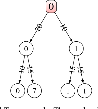 Figure 1 for The Concept of Criticality in Reinforcement Learning