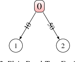 Figure 3 for The Concept of Criticality in Reinforcement Learning