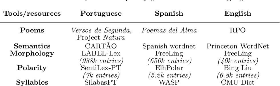 Multilingual extension and evaluation of a poetry generator