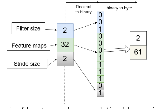 Figure 2 for A Hybrid Differential Evolution Approach to Designing Deep Convolutional Neural Networks for Image Classification
