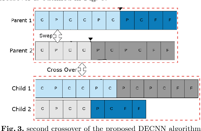 Figure 4 for A Hybrid Differential Evolution Approach to Designing Deep Convolutional Neural Networks for Image Classification